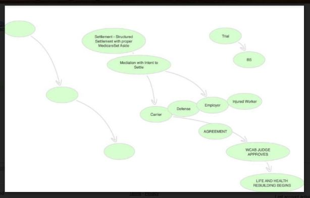 mind map structured settlement out